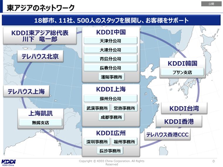 KDDI CHIA 東アジアのネットワーク